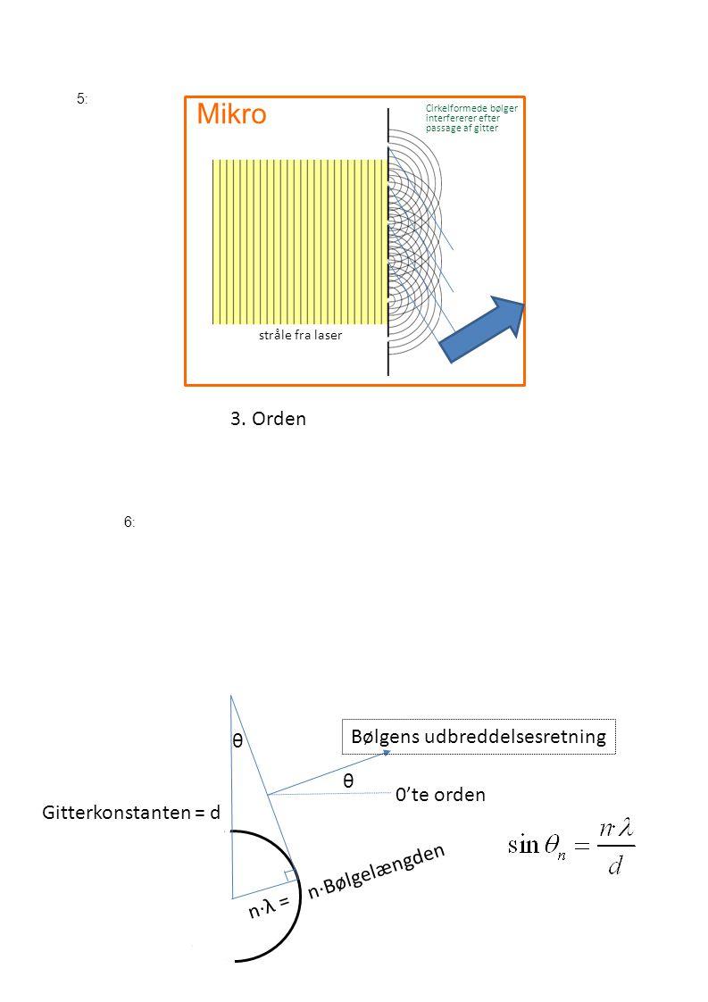 Mikro 3. Orden Bølgens udbreddelsesretning θ θ 0'te orden