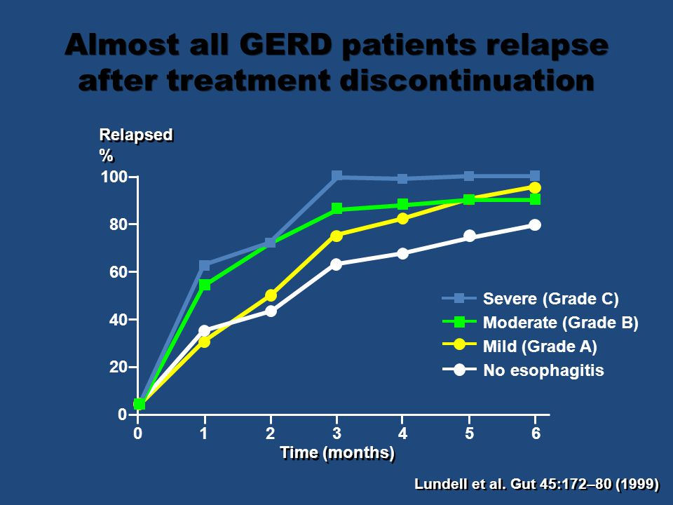 Almost all GERD patients relapse after treatment discontinuation