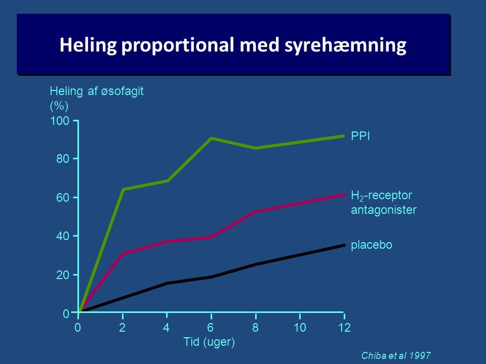Heling proportional med syrehæmning