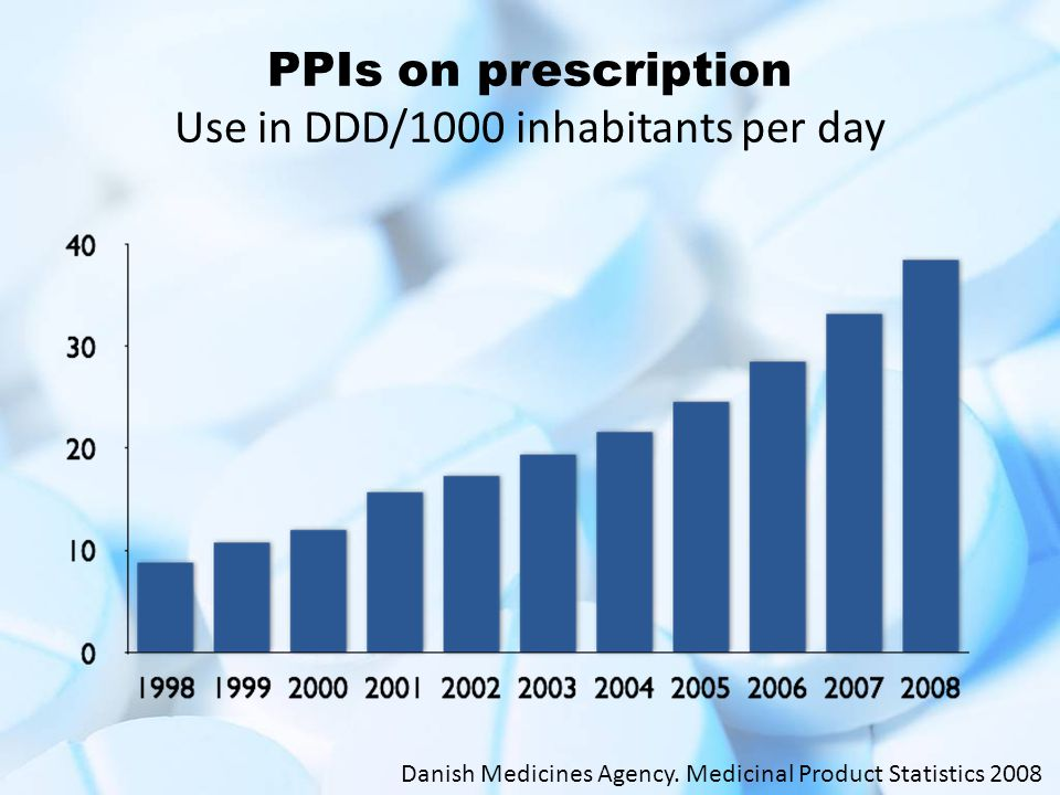 PPIs on prescription Use in DDD/1000 inhabitants per day