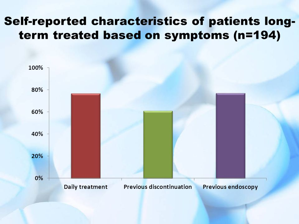 Self-reported characteristics of patients long-term treated based on symptoms (n=194)