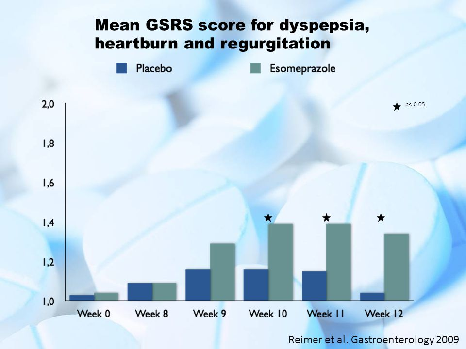 Mean GSRS score for dyspepsia, heartburn and regurgitation