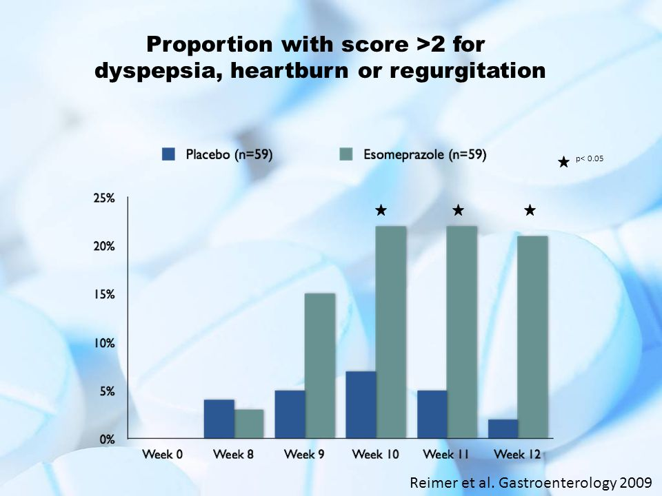 Proportion with score >2 for dyspepsia, heartburn or regurgitation