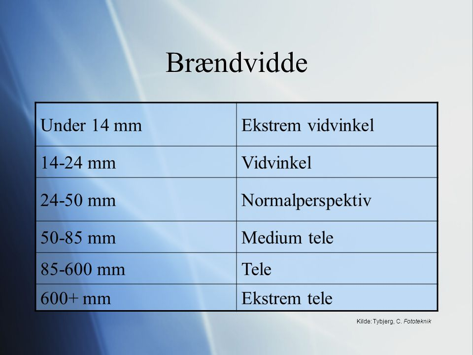 Kilde: Tybjerg, C. Fototeknik