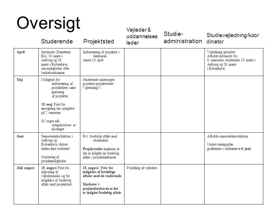 Oversigt Studievejledning/koordinator Studie-administration Studerende