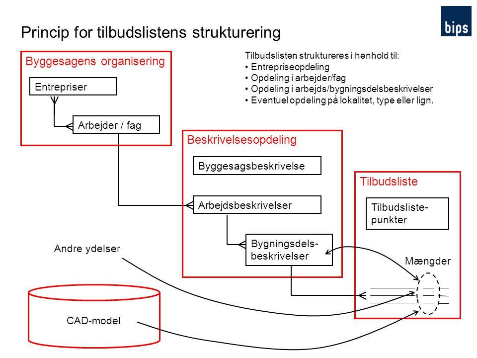 Princip for tilbudslistens strukturering
