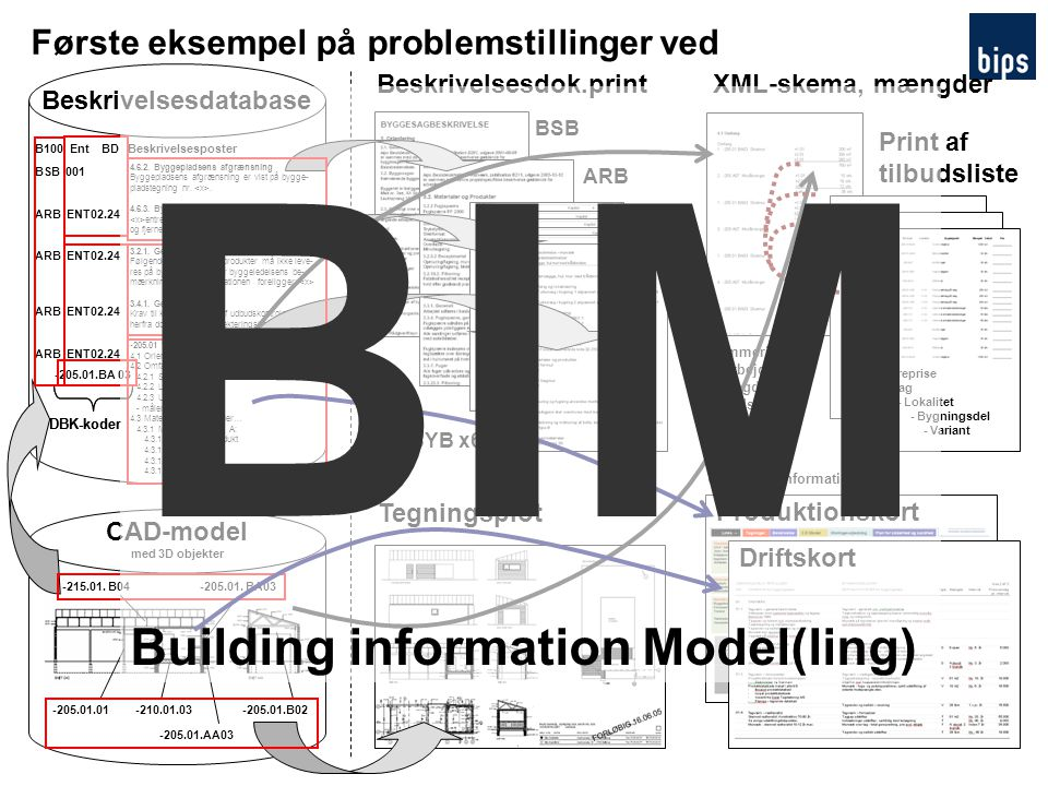 BIM Building information Model(ling)