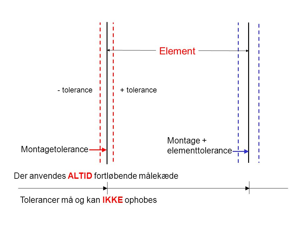 Element Montage + elementtolerance Montagetolerance