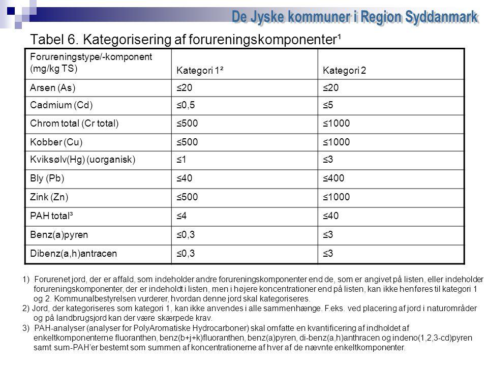 Tabel 6. Kategorisering af forureningskomponenter¹