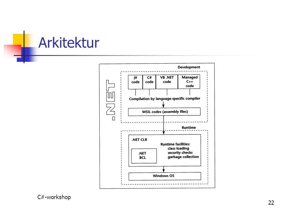 Arkitektur C#-workshop