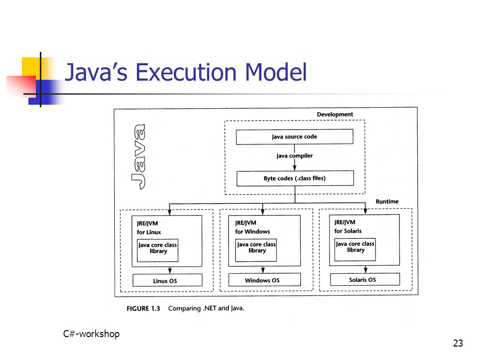 Java's Execution Model