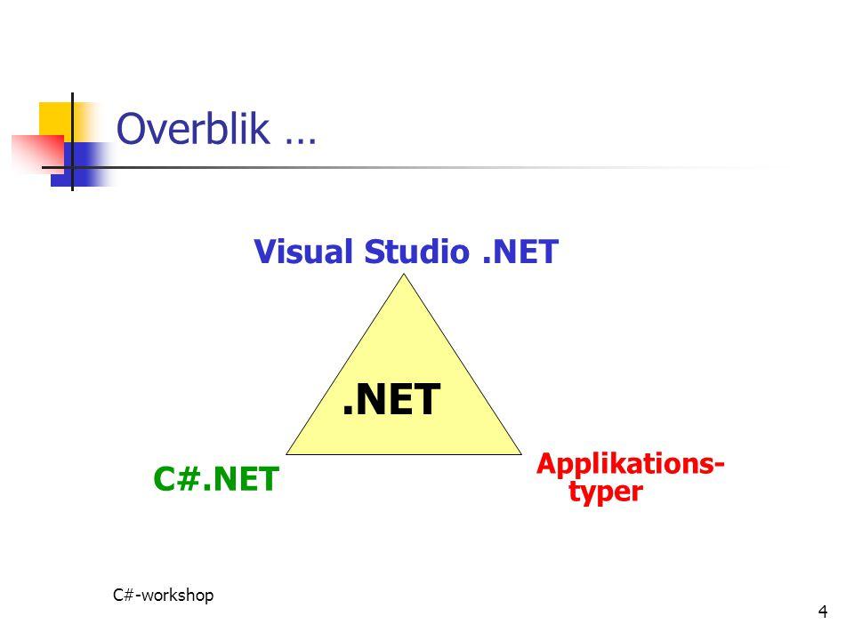 Overblik … .NET Visual Studio .NET C#.NET Applikations- typer