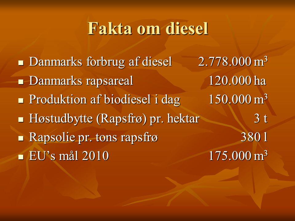 Fakta om diesel Danmarks forbrug af diesel 2.778.000 m3