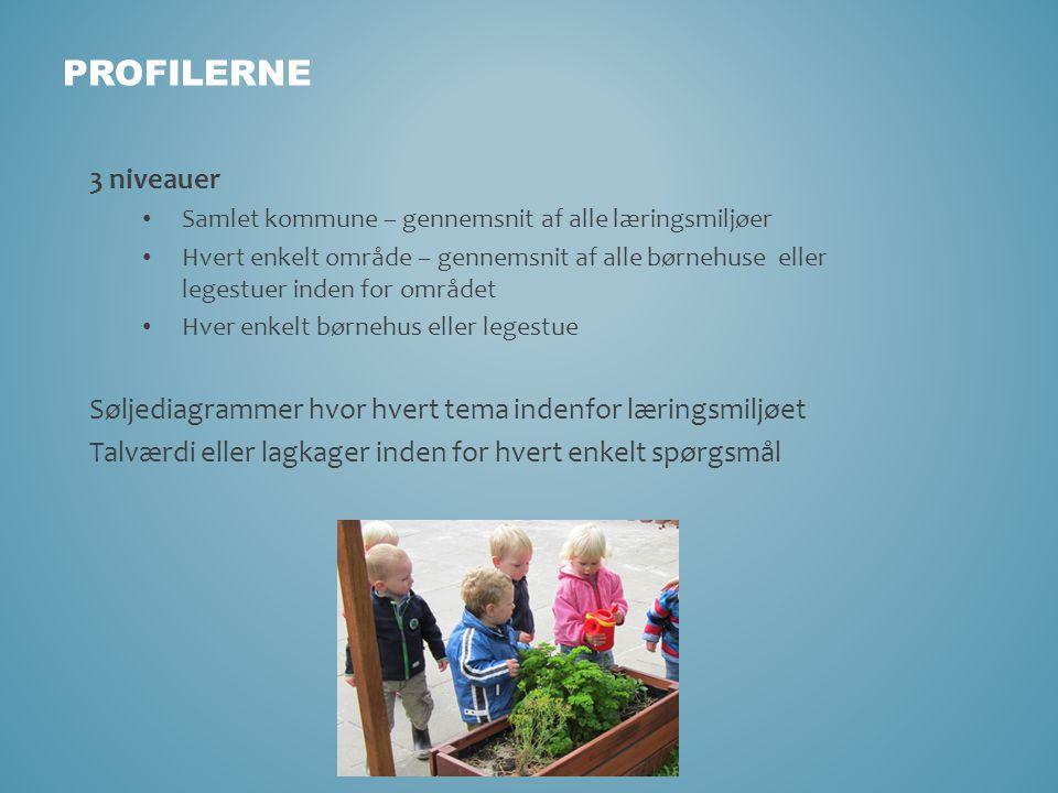 profilerne 3 niveauer. Samlet kommune – gennemsnit af alle læringsmiljøer.