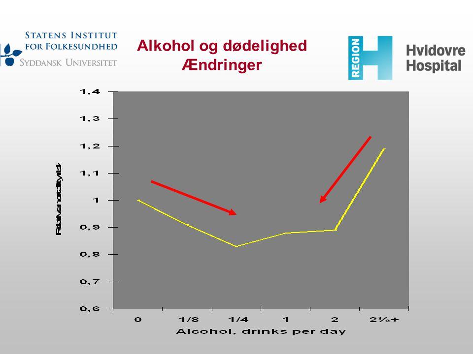 Alkohol og dødelighed Ændringer