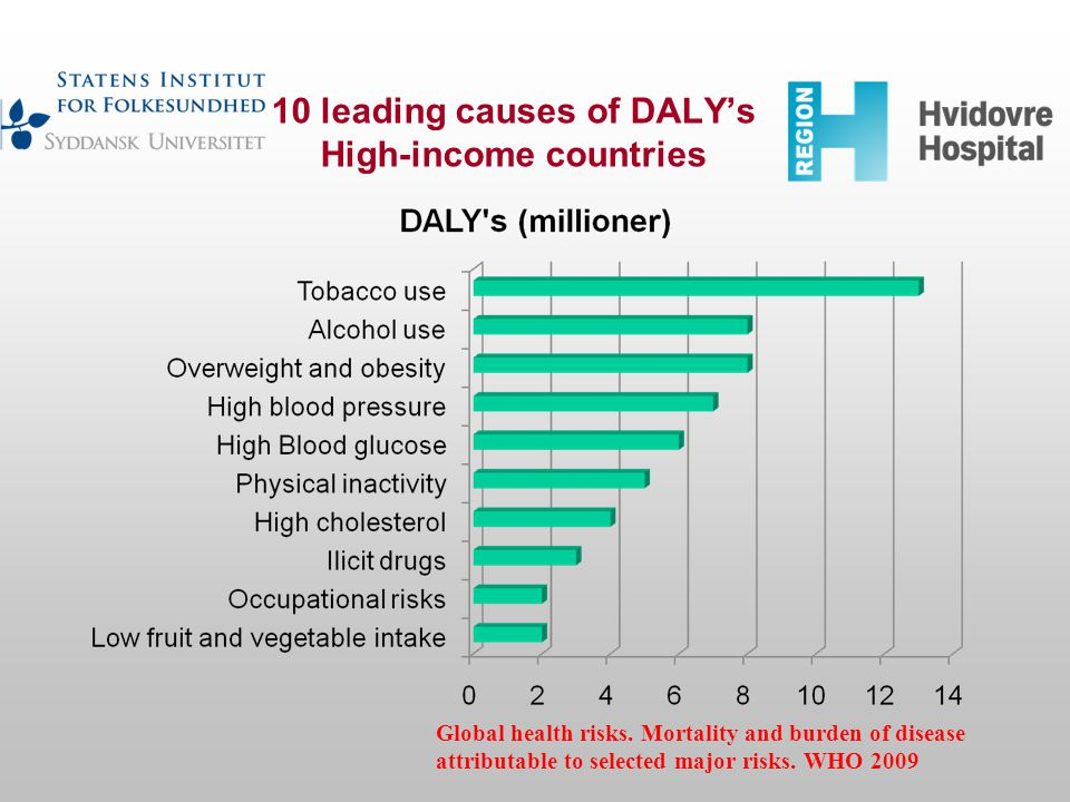 10 leading causes of DALY's High-income countries