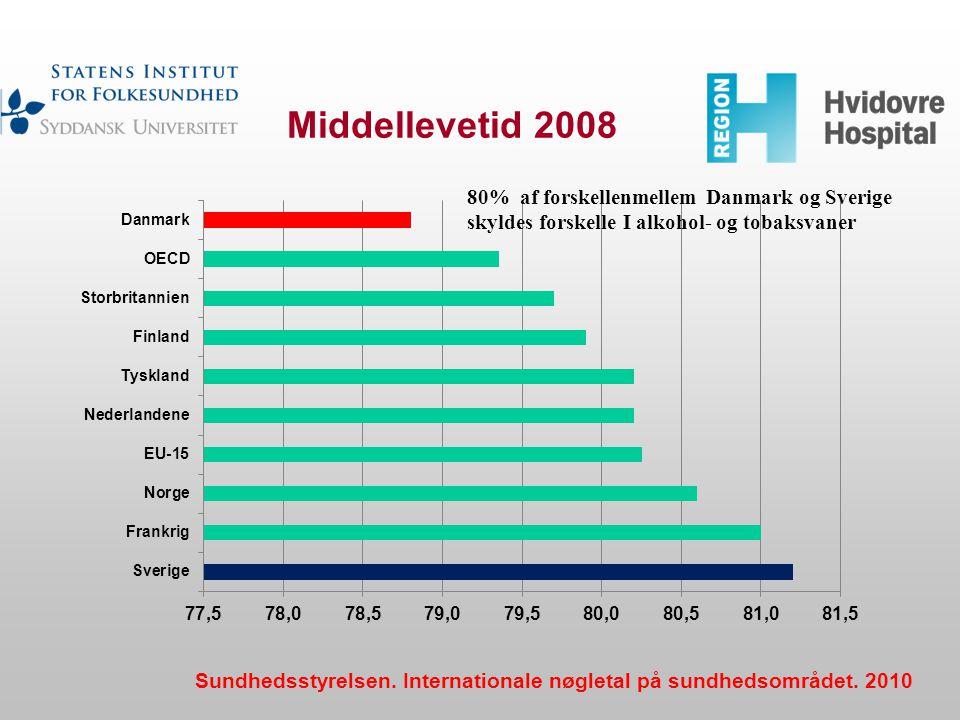 Middellevetid 2008 80% af forskellenmellem Danmark og Sverige