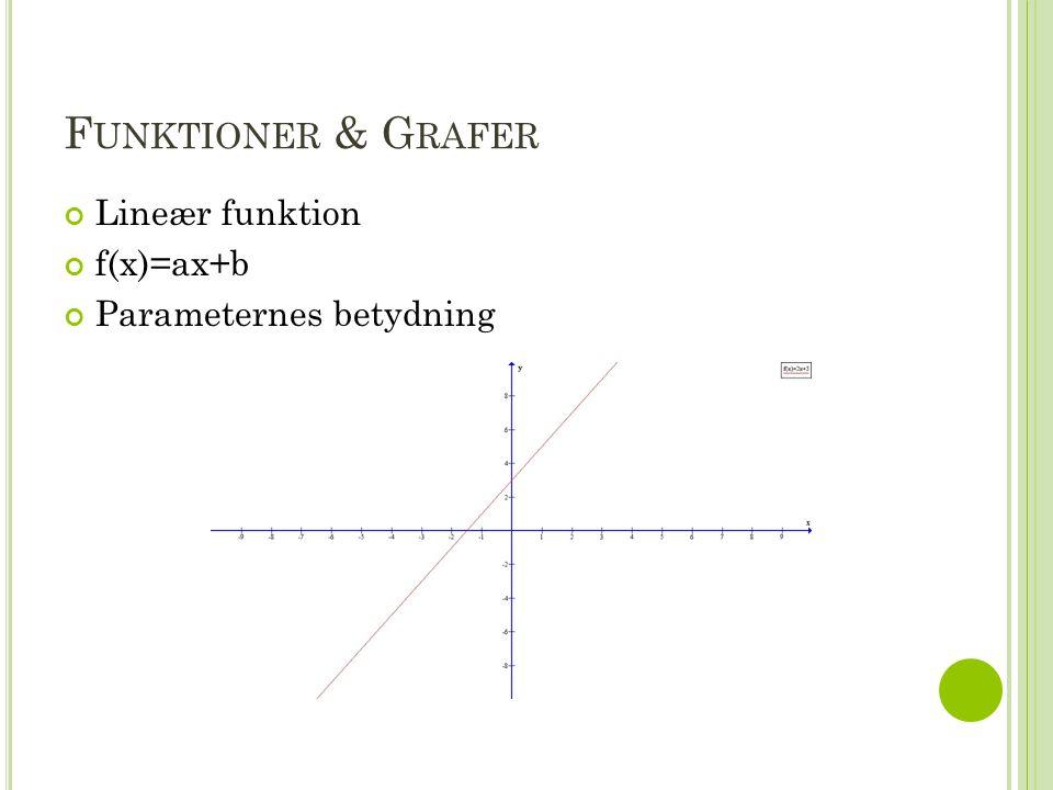 Funktioner & Grafer Lineær funktion f(x)=ax+b Parameternes betydning
