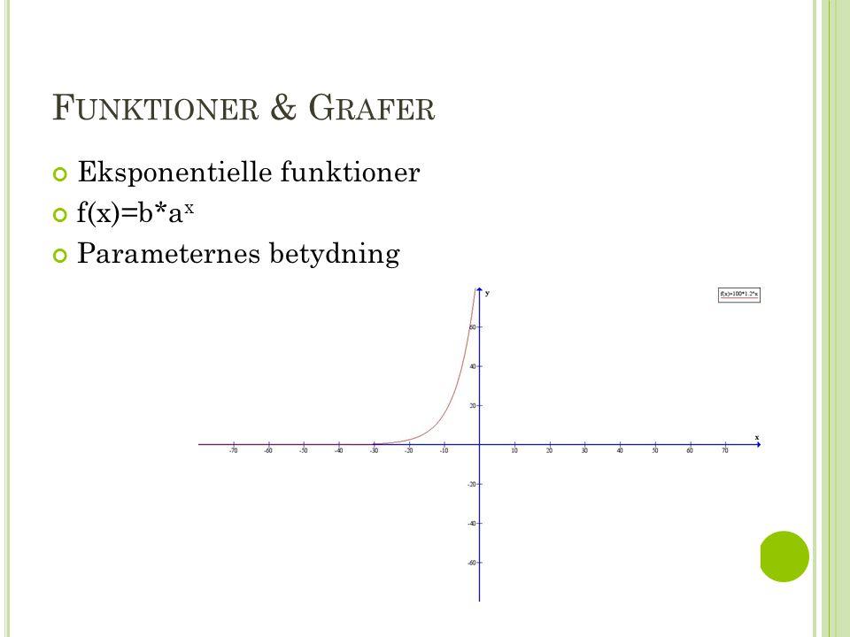 Funktioner & Grafer Eksponentielle funktioner f(x)=b*ax