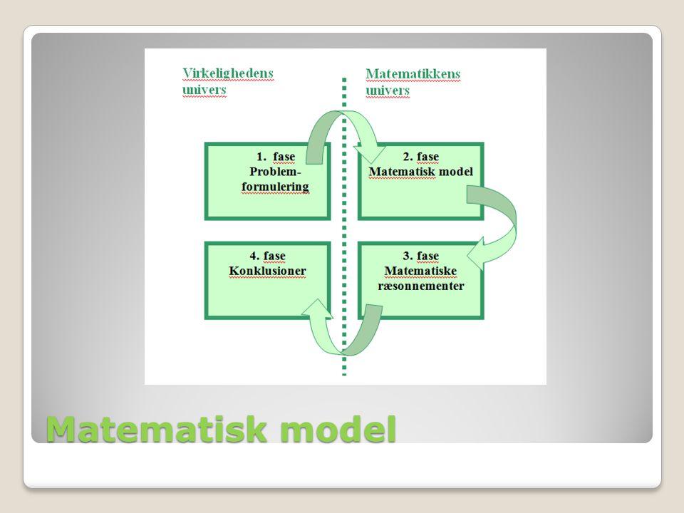 Matematisk model Forklaring til den matematiske model.