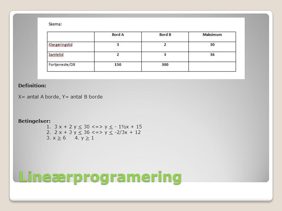 Lineærprogramering Definition: X= antal A borde, Y= antal B borde