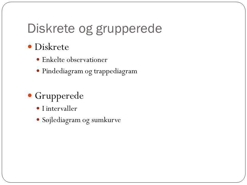 Diskrete og grupperede