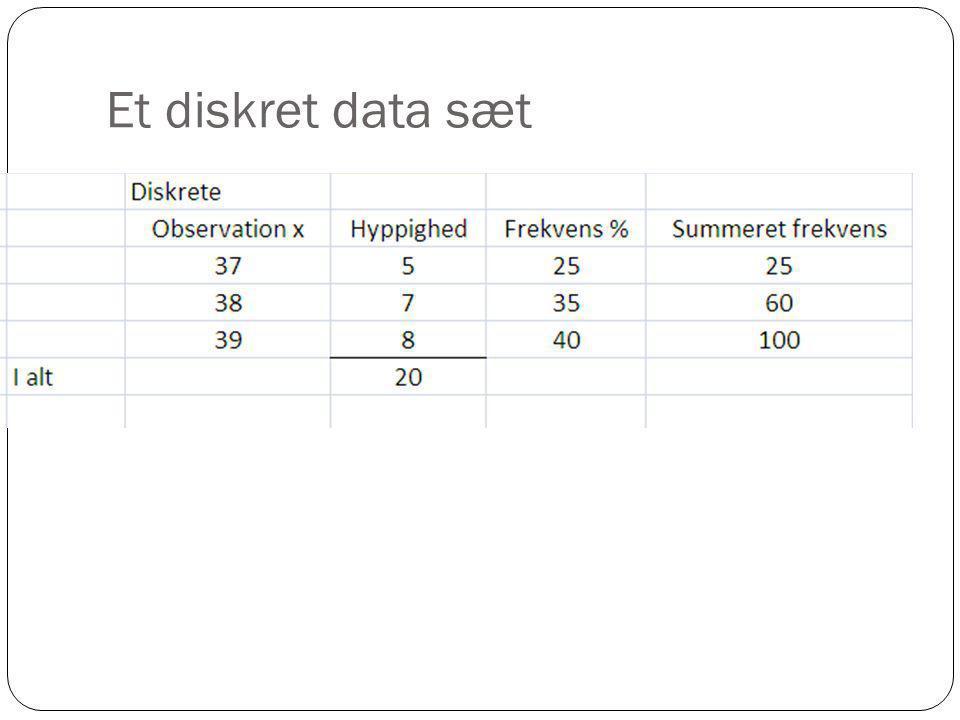 Et diskret data sæt