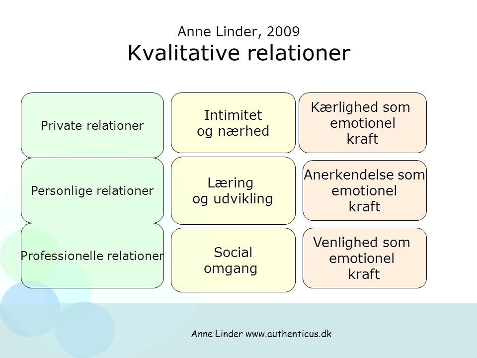 Anne Linder, 2009 Kvalitative relationer