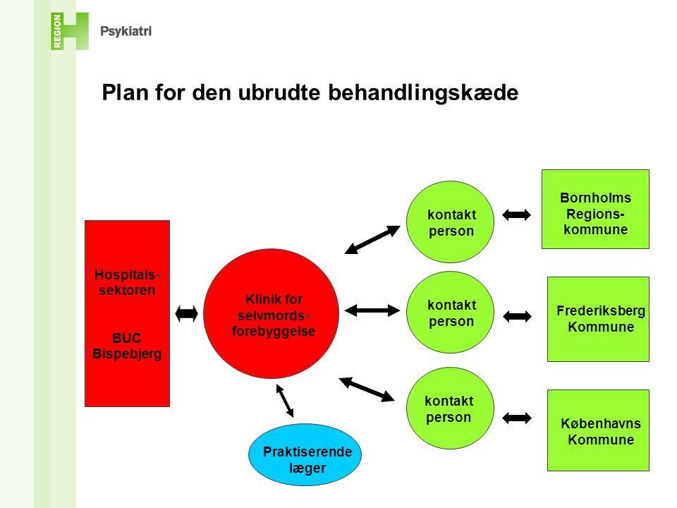 Klinik for selvmords-forebyggelse Frederiksberg Kommune