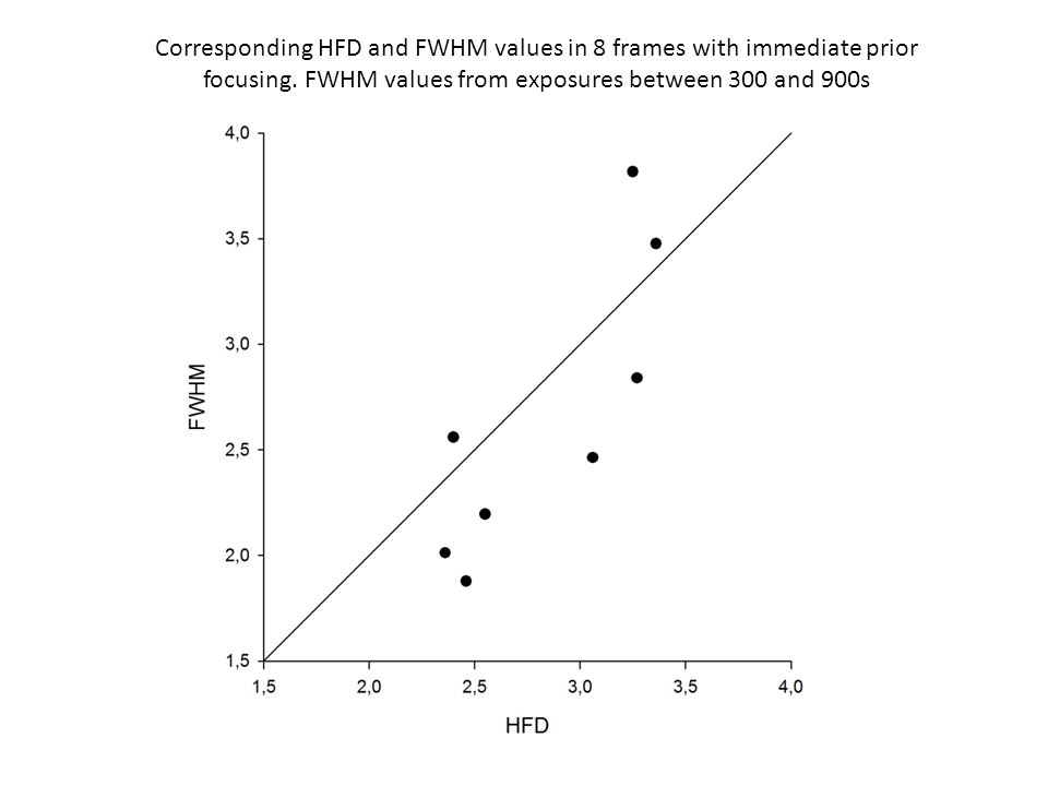 Corresponding HFD and FWHM values in 8 frames with immediate prior focusing.