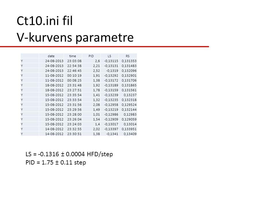 Ct10.ini fil V-kurvens parametre