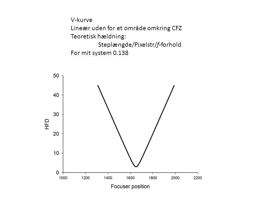 V-kurve Lineær uden for et område omkring CFZ. Teoretisk hældning: Steplængde/Pixelstr/f-forhold.
