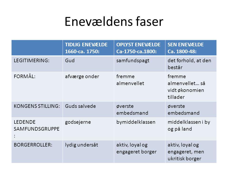 Enevældens faser TIDLIG ENEVÆLDE 1660-ca. 1750: OPLYST ENEVÆLDE