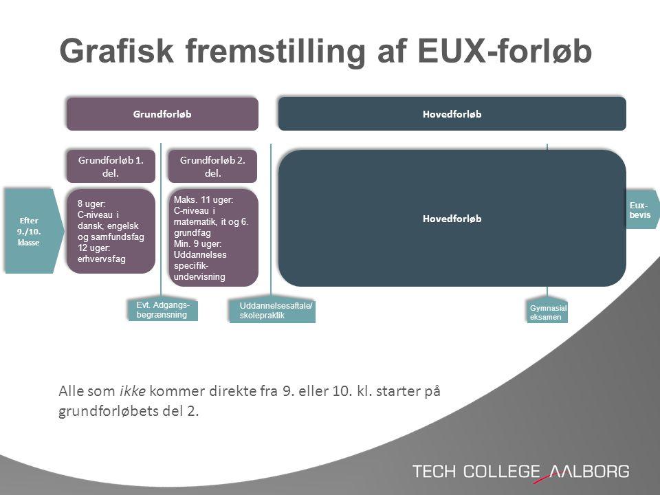 Grafisk fremstilling af EUX-forløb