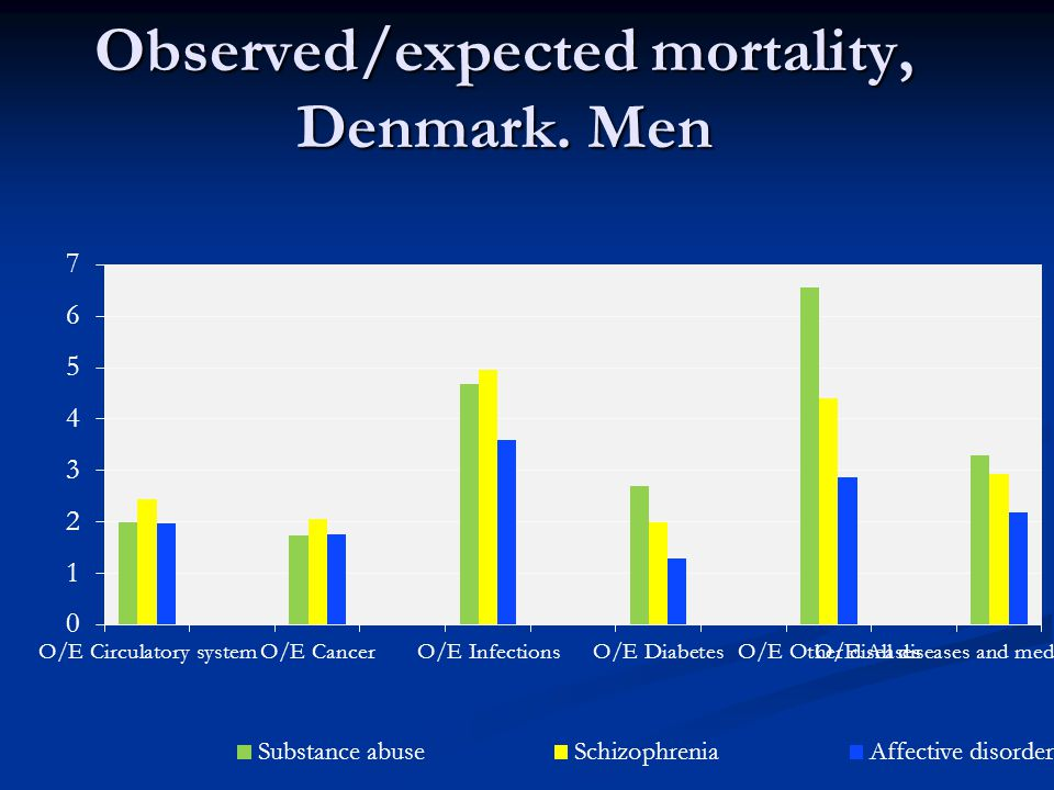 Observed/expected mortality, Denmark. Men
