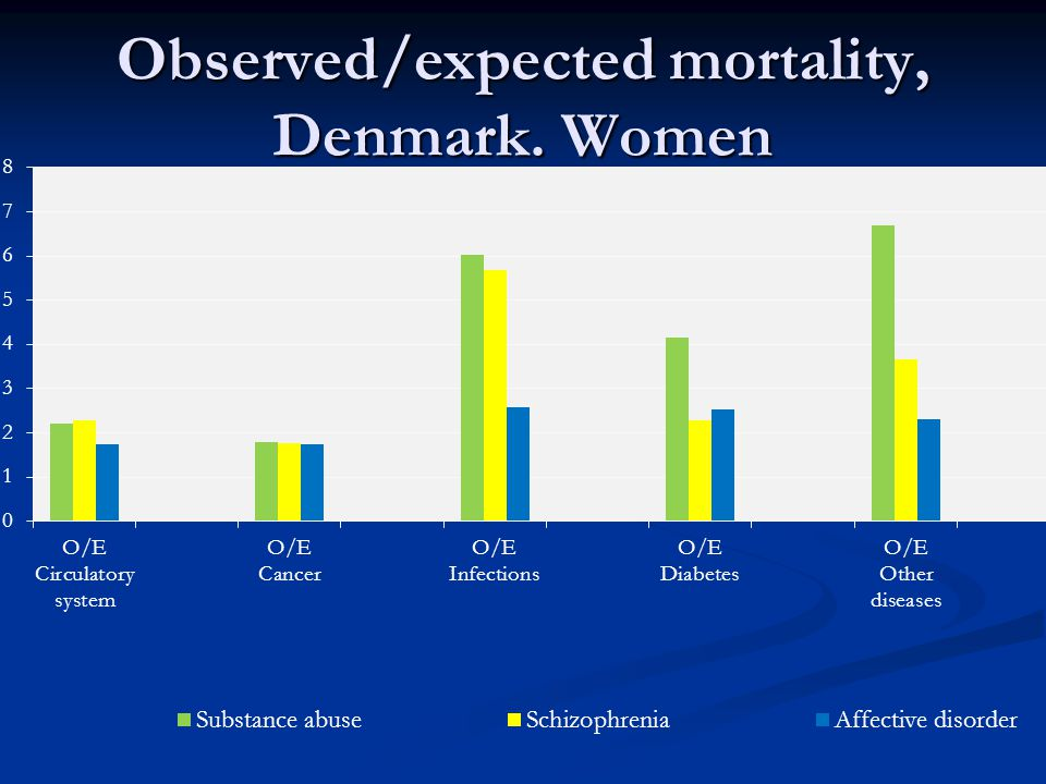 Observed/expected mortality, Denmark. Women