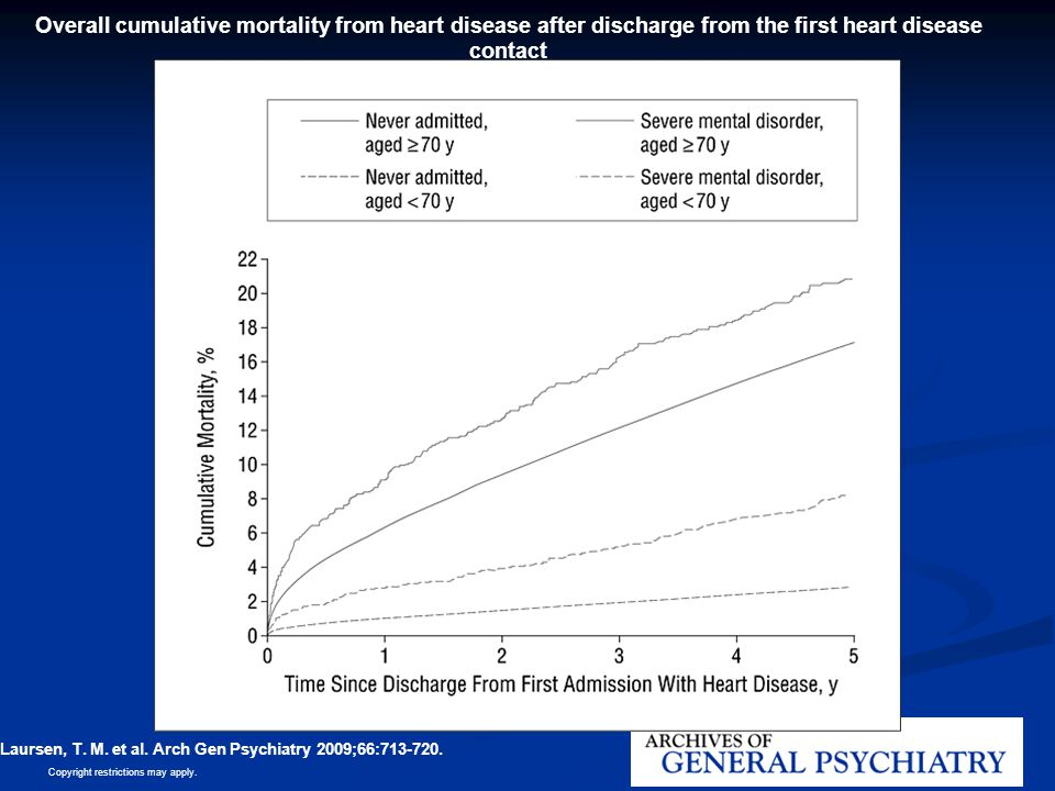 Overall cumulative mortality from heart disease after discharge from the first heart disease contact