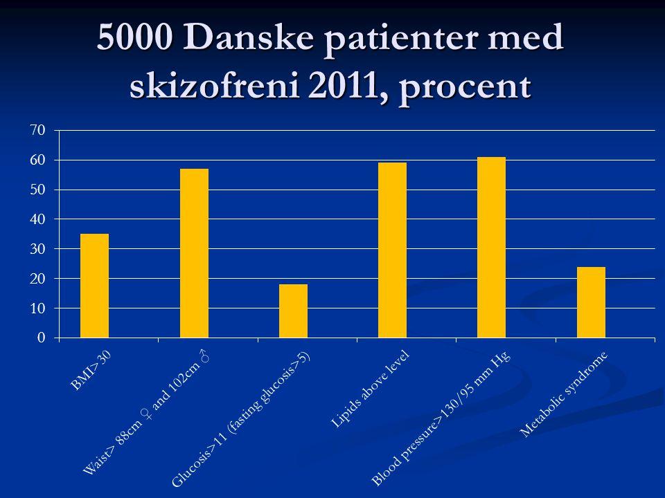5000 Danske patienter med skizofreni 2011, procent