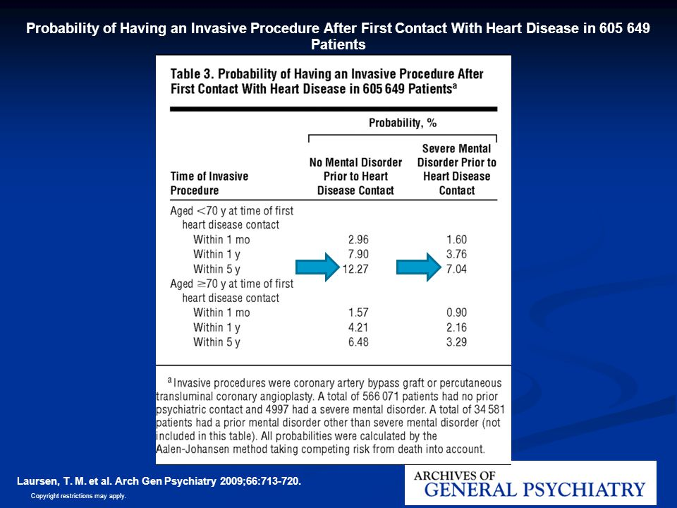 Probability of Having an Invasive Procedure After First Contact With Heart Disease in 605 649 Patients