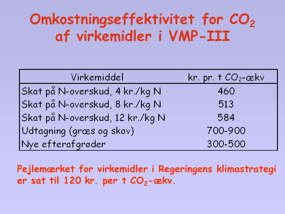 Omkostningseffektivitet for CO2 af virkemidler i VMP-III