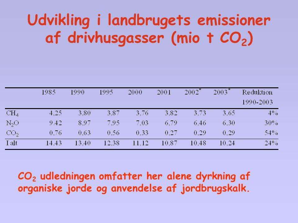 Udvikling i landbrugets emissioner af drivhusgasser (mio t CO2)