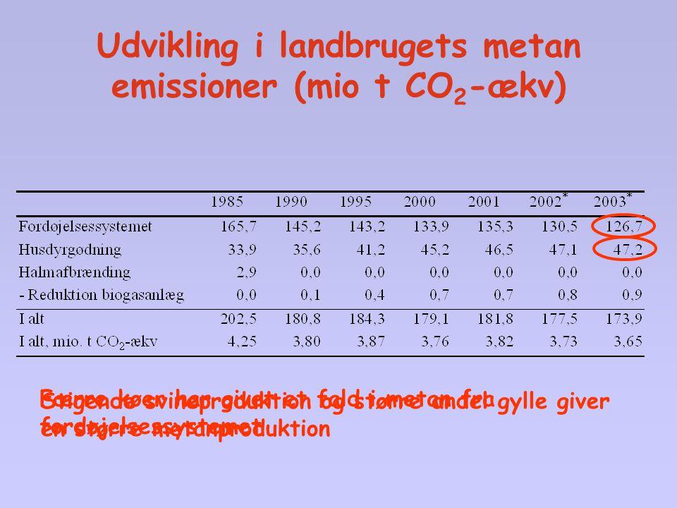 Udvikling i landbrugets metan emissioner (mio t CO2-ækv)