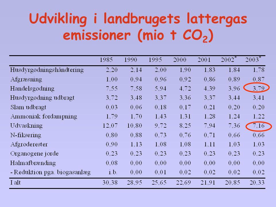 Udvikling i landbrugets lattergas emissioner (mio t CO2)