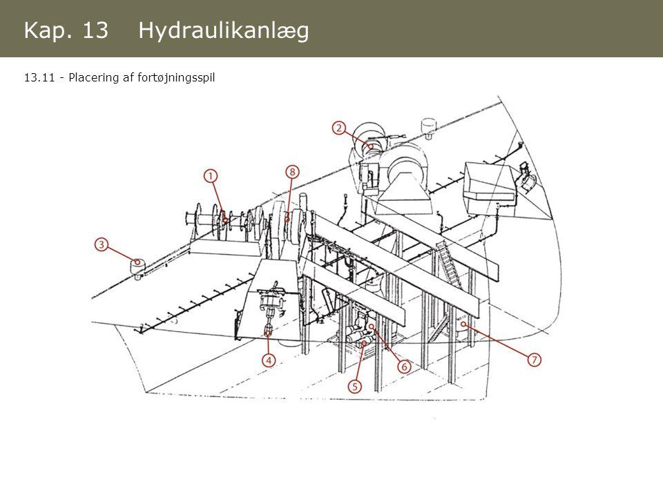 Kap. 13 Hydraulikanlæg 13.11 - Placering af fortøjningsspil