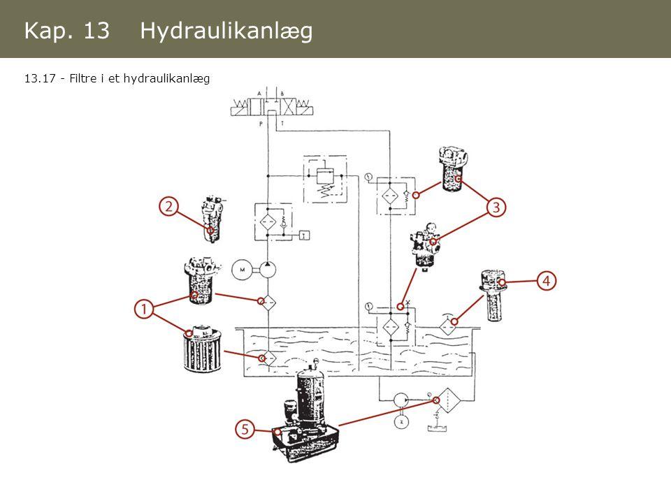 Kap. 13 Hydraulikanlæg 13.17 - Filtre i et hydraulikanlæg