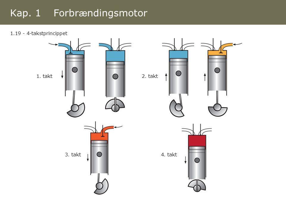 Kap. 1 Forbrændingsmotor