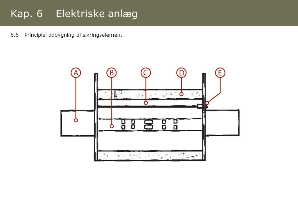 Kap. 6 Elektriske anlæg 6.6 - Principiel opbygning af sikringselement