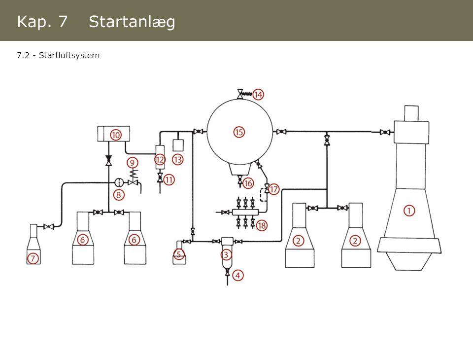 Kap. 7 Startanlæg 7.2 - Startluftsystem