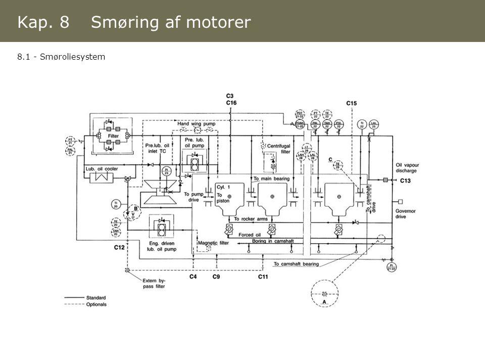 Kap. 8 Smøring af motorer 8.1 - Smøroliesystem
