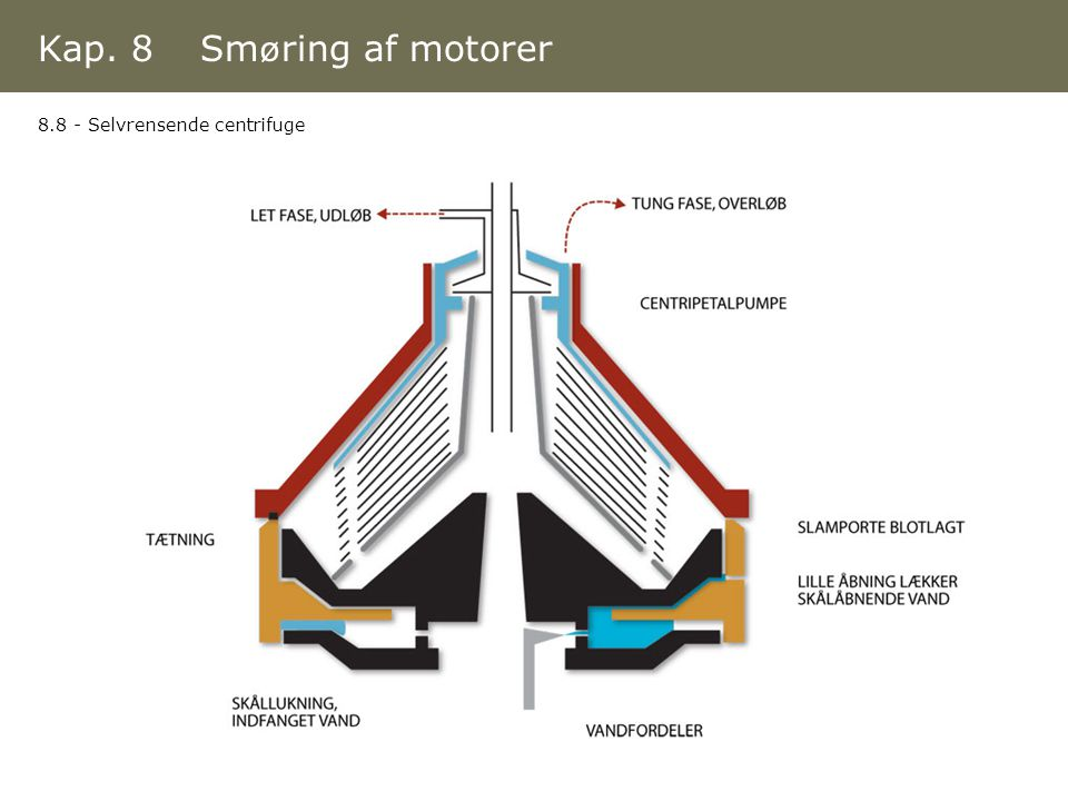 Kap. 8 Smøring af motorer 8.8 - Selvrensende centrifuge